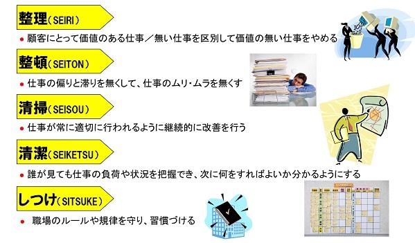 仕事の5Sの定義