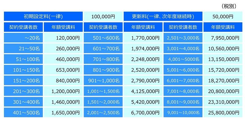 eラーニング定額制プログラム料金表