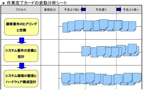 変動分析シート