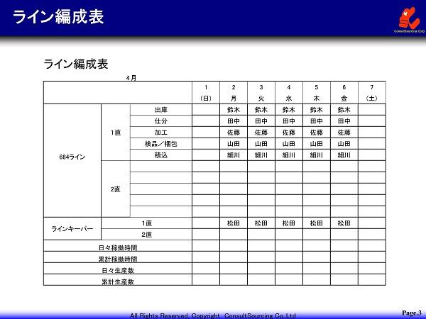 ライン編成表の図