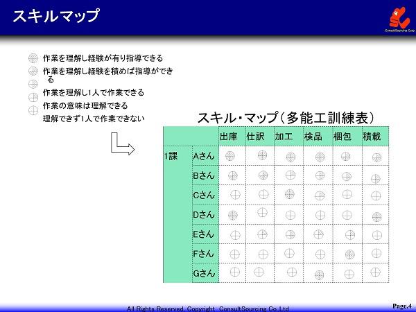 工場管理のスキルマップ事例
