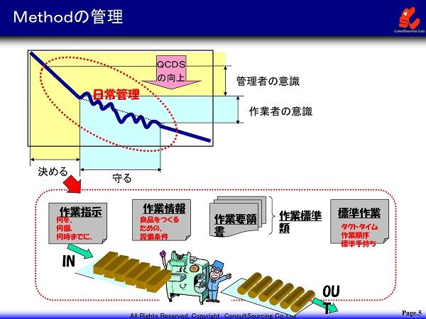 Methodの管理のイメージ図