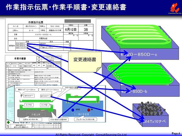 作業指示書手順書に基づく段取りのイメージ図
