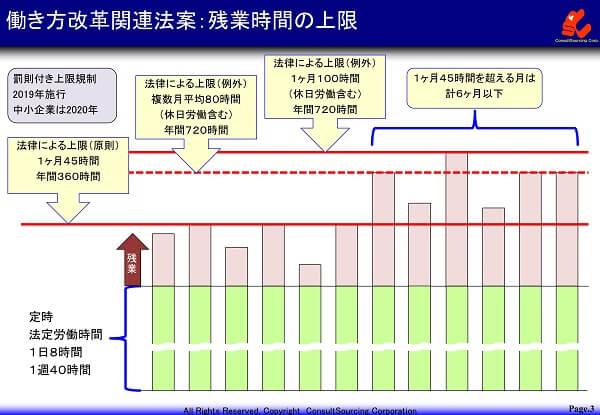 働き方改革関連法案の残業上限規制の説明図