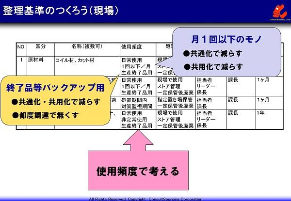 現場の整理基準事例