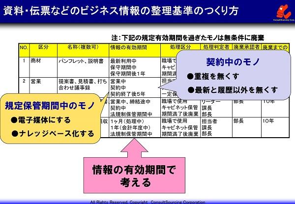 ビジネス情報の整理基準事例