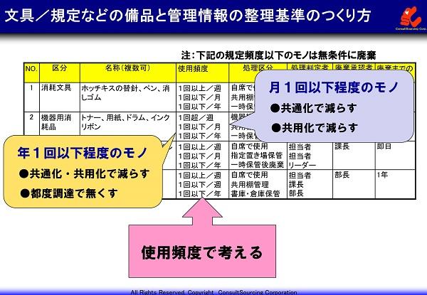 文書と備品の整理基準事例