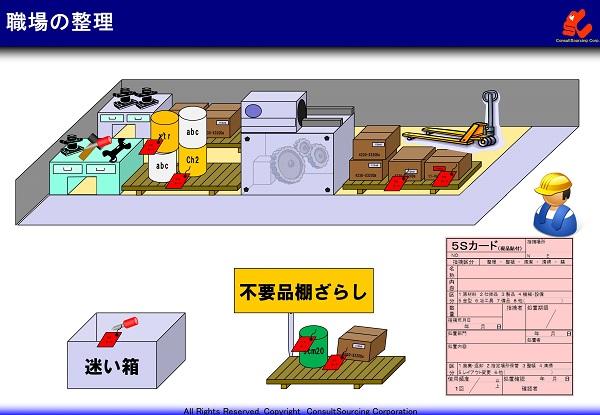 5Sカードと迷い箱、棚ざらしの整理改善事例