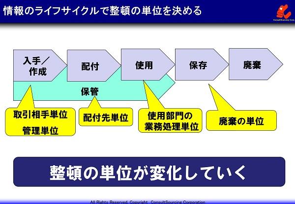 情報のライフサイクルの整頓単位の説明図
