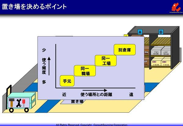 現場の置き場の決め方の説明図