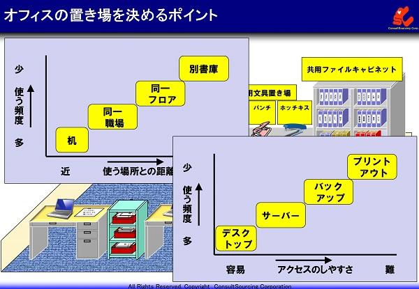 オフィスの置き場の決め方の説明図