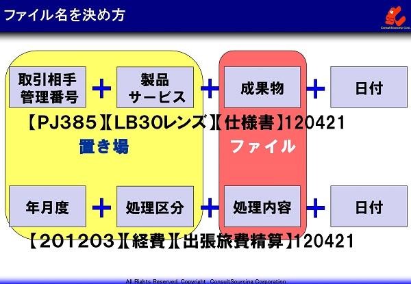 ファイル名の決め方の説明図