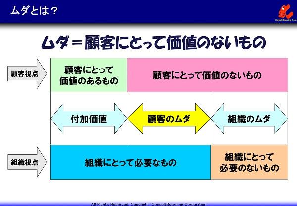 組織視点と顧客視点のムダの図