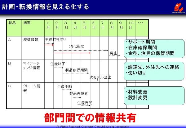 計画・転換情報の見える化事例