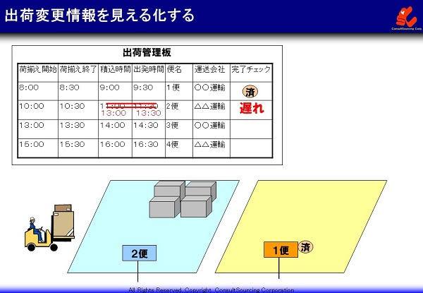 出荷変更情報の見える化事例