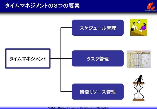 時間管理の3つの要素のイメージ