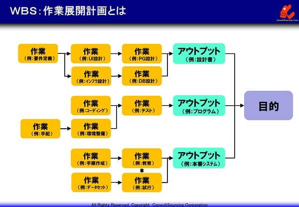 WBS(作業展開計画)の事例
