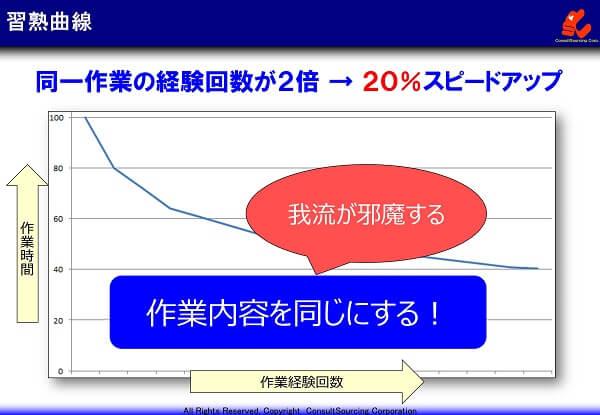 習熟曲線の事例グラフ