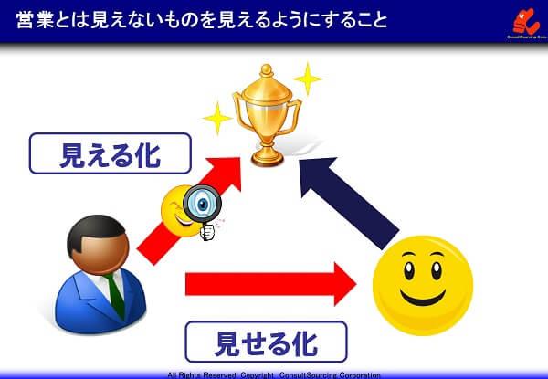 営業力強化のための見える化と見せる化の概念図