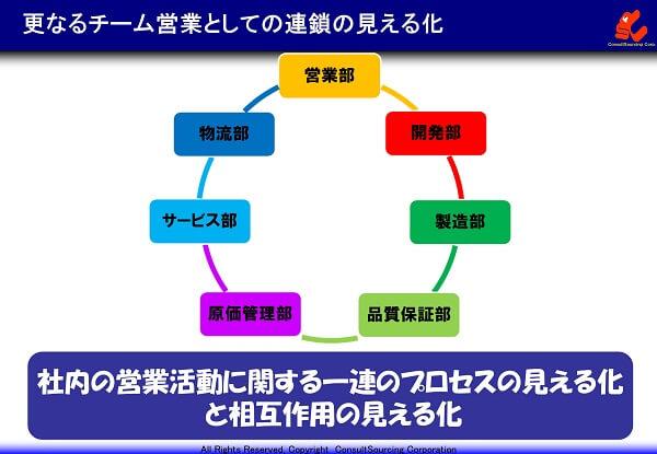 更なるチーム営業としての連鎖の見える化のイメージ