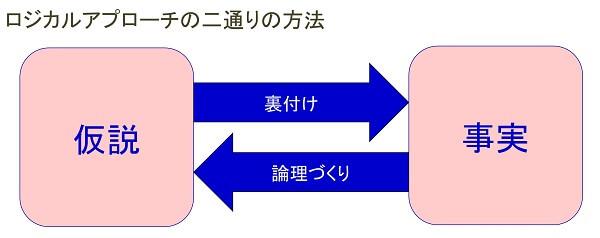 ロジカルアプローチの2通りの方法