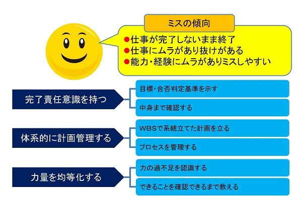 仕事が中途半端な人のミスの傾向と対策イメージ