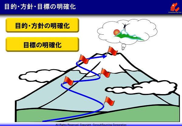 目的方針の明確化の説明図