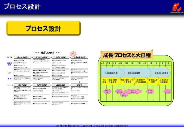 プロセス設計の説明図