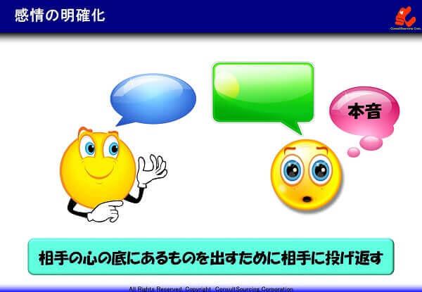 感情の明確化の説明図