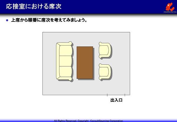 応接室の席次の図