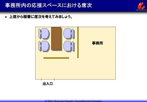 事務所内の応接スペースにおける席次の事例