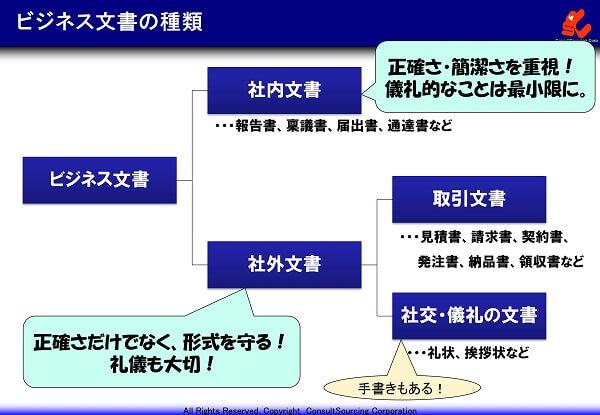 ビジネス文書の種類の図