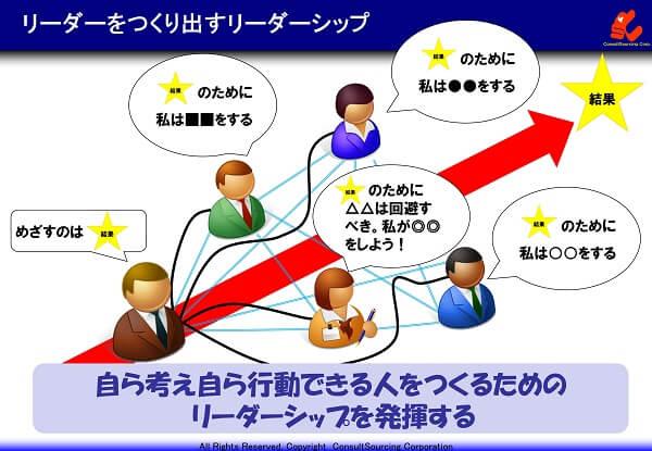 リーダーをつくるリーダーシップの説明図