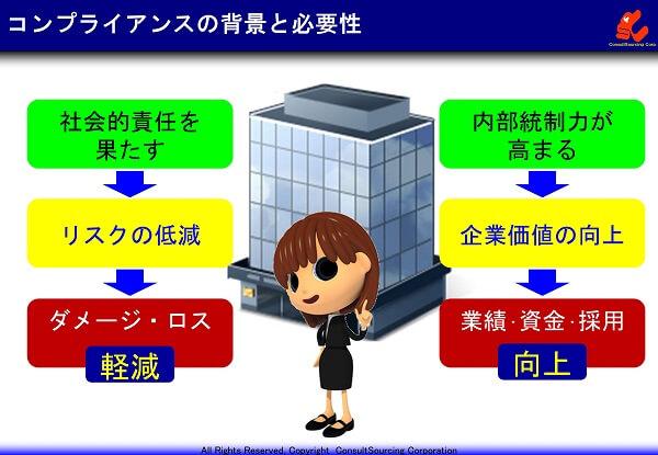 コンプライアンスの背景と必要性のまとめの図