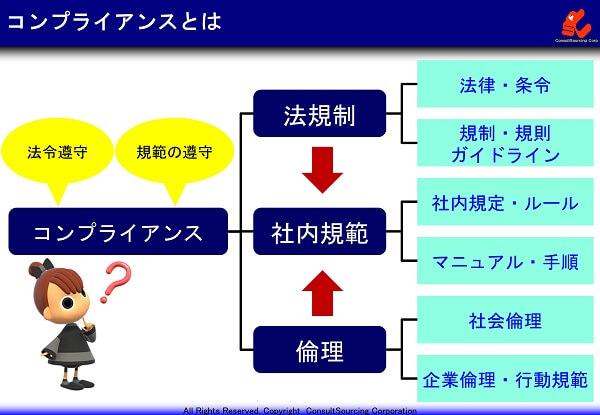 コンプライアンスの説明図