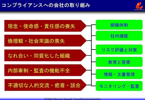 コンプライアンスへの会社の取り組みの体系図