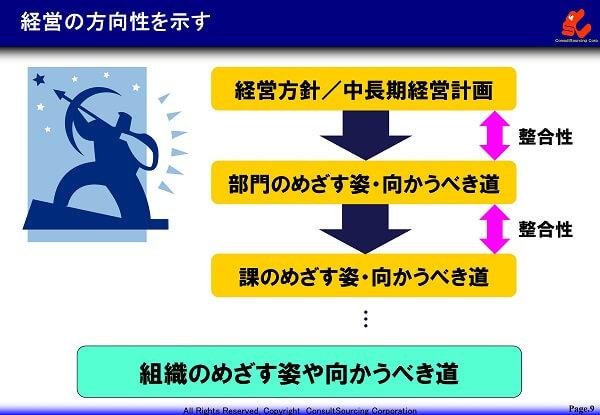経営の方向性を示すイメージ