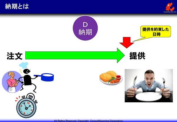 納期の定義の説明図