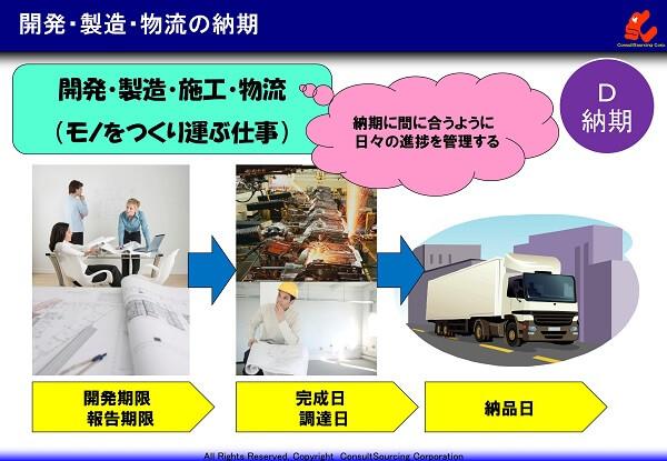 開発・製造・物流の納期の事例