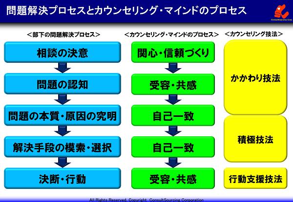 問題解決プロセスとカウンセリングマインドの関連図