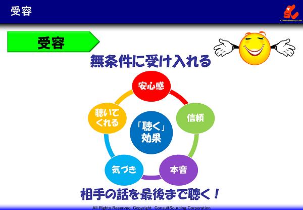 受容のイメージ図