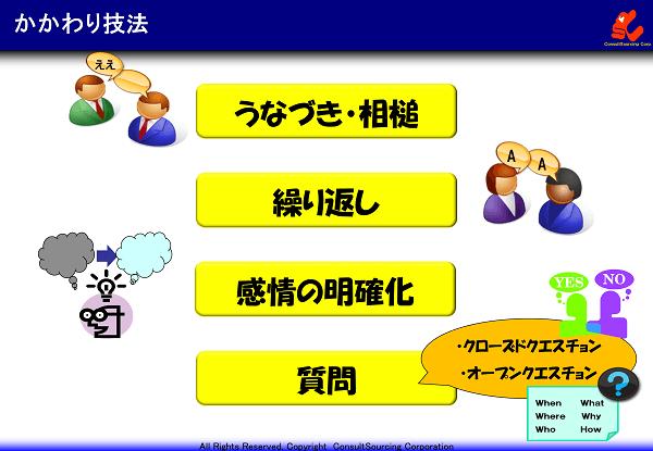 かかわり技法のイメージ図