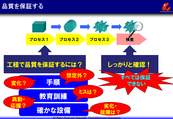 品質保証のイメージ図