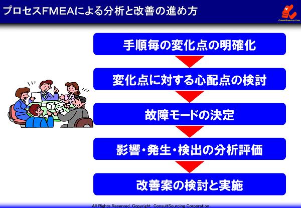 工程FMEAの5ステップのイメージ