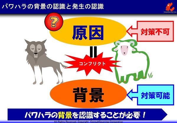 パワハラの背景の認識と発生の認識の説明図