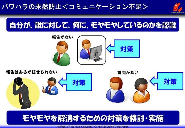 コミュニケーション不足の対策の説明図