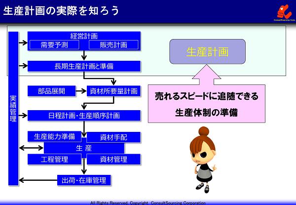 生産計画の概念と目的の説明図