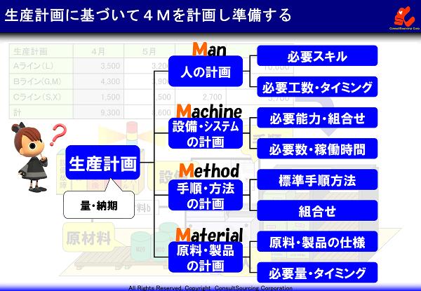 生産計画に基づいた4Mの計画の事例