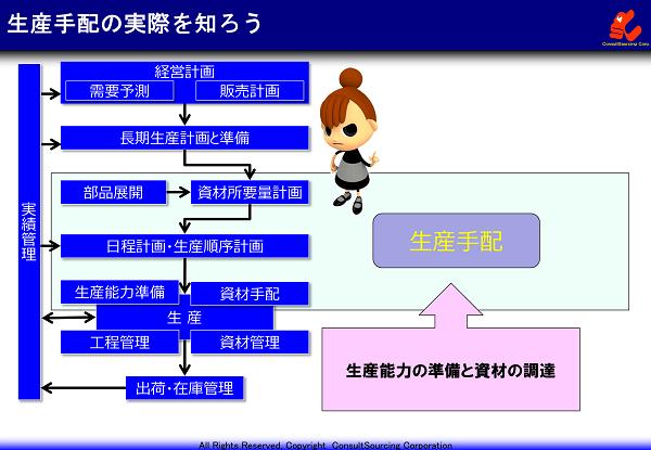 生産手配の概念と目的の説明図