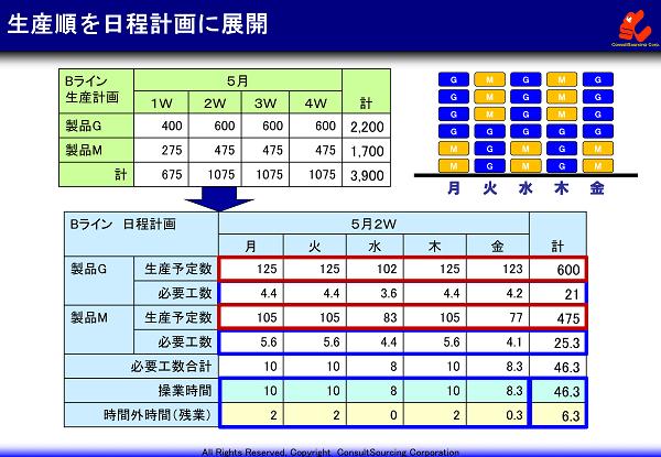 生産順の日程計画への展開の事例